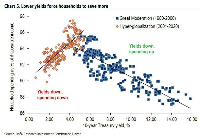 lower yields force households to save more_6